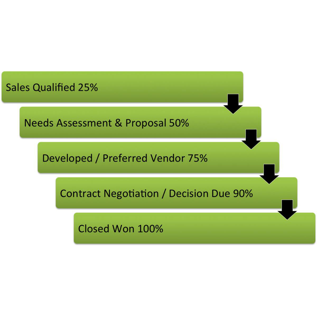 Sales Pipeline Stages & Probability Percentages